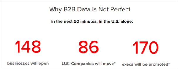 B2B Data is Not Perfect