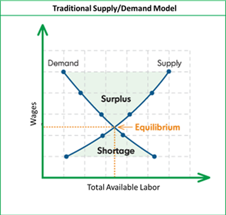 The traditional supply/demand models measure