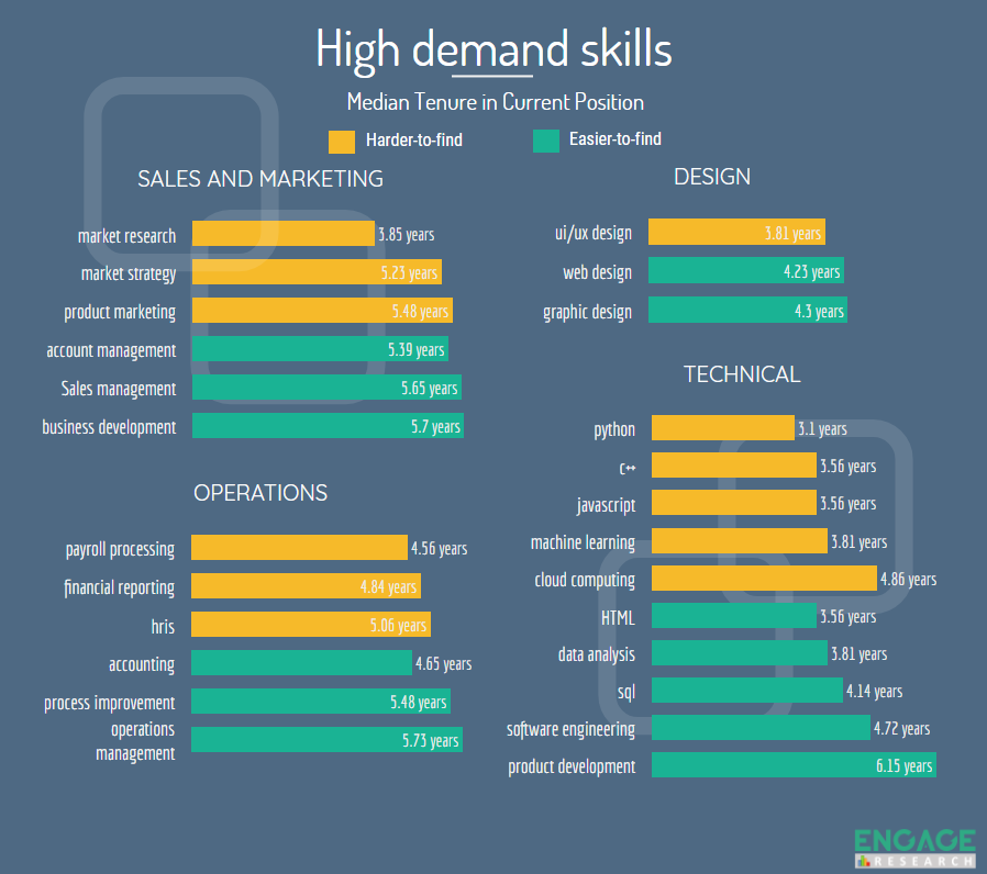 High Demand Skills