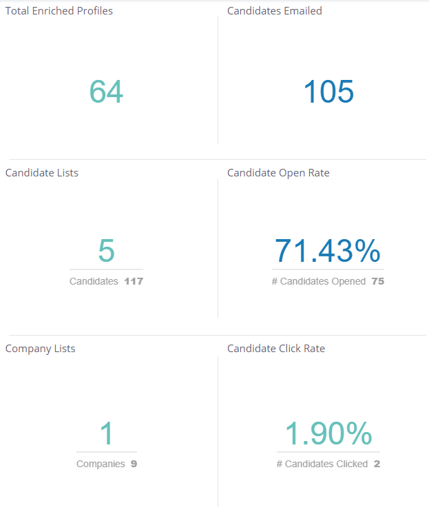 Team Dashboard - Statistics
